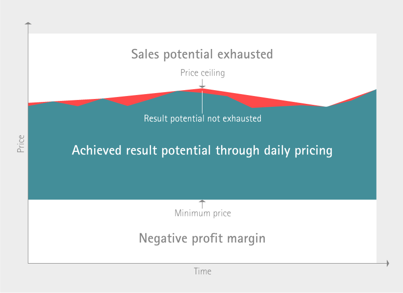 prudsys RDE | Recommendation Engine for Dynamic Pricing & Price Optimization in Realtime