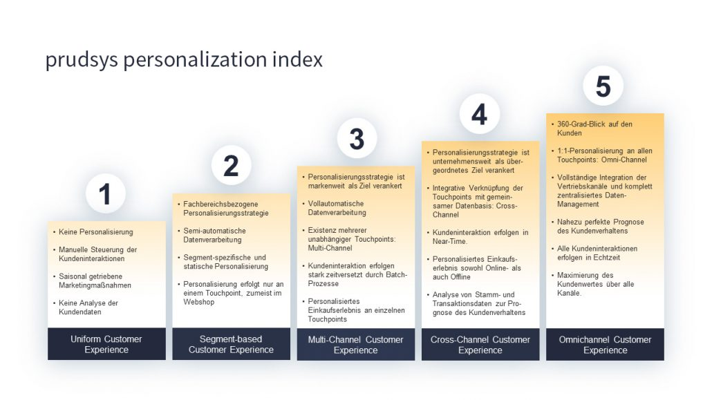 prudsys personalization index, ppi, Reifegradmodell, Maturity Index, E-Commerce, Omnichannel, Handel, Personalisierung, Stufenmodell